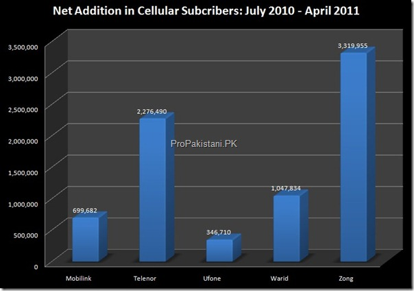 net addition subscribers year thumb Zong Achieves 10 Million Subscribers With Highest Customers this Year