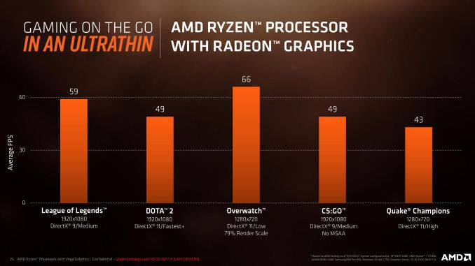 AMDs Ryzen Laptop Processors Come With Big Performance Boosts