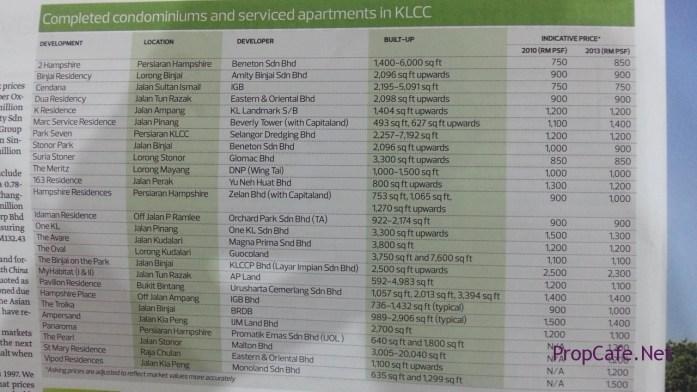 KLCC condo brief details