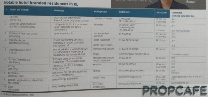 14-prices-of-branded-residences-in-klcc
