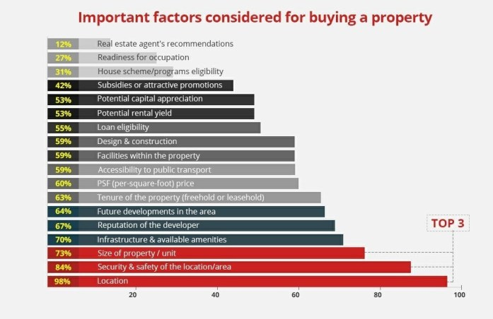 Top Consideration When Buying Property [Source PropertyGuru]