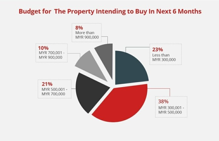 Top Consideration When Buying Property Chart_2_Eng