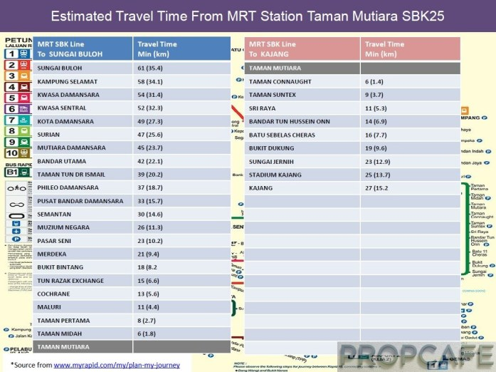 Estimated Travel Time From MRT Station Taman Mutiara SBK25