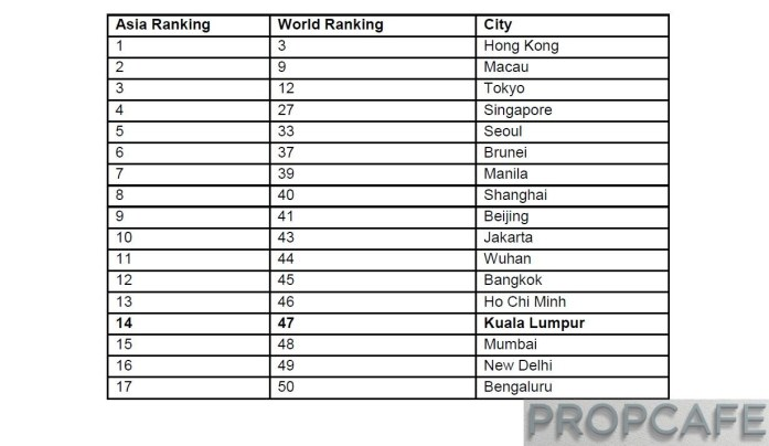 Asian cities ranking in Arcadis' International Construction Costs Index