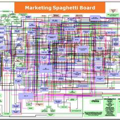 Visio Spaghetti Diagram Bosch Pir Wiring Why Cloud Services Matter To Marketers Propelling Brands