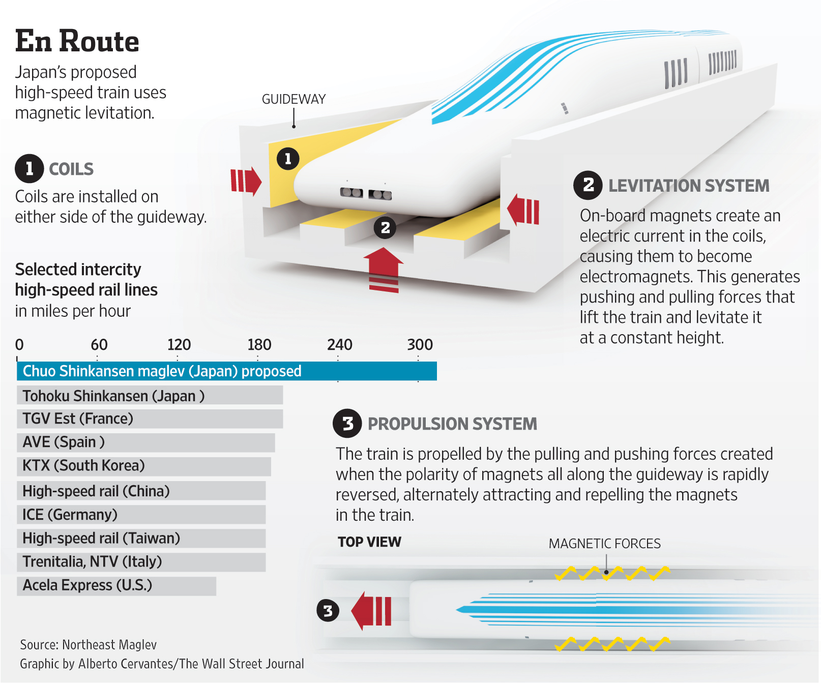 maglev train diagram johnson controls a350p wiring know how trains work without wheels  propel steps