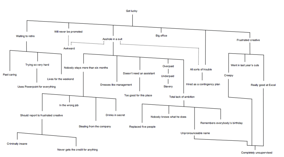 Org Chart | Proper Discord