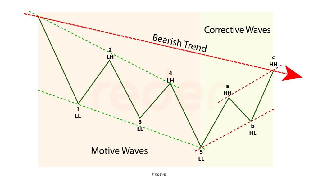 Elliott Waves Basic