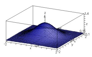 This shows a 3D graph of e^(-x^2-y^2)