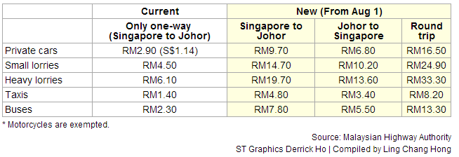 Toll Charges Increase At Johor Bahru Checkpoint By 1 Aug 2014