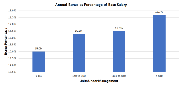 Annual Apartment Bonus As Percentage of Base Salary Chart for How Much Do Apartment Managers Make Blog