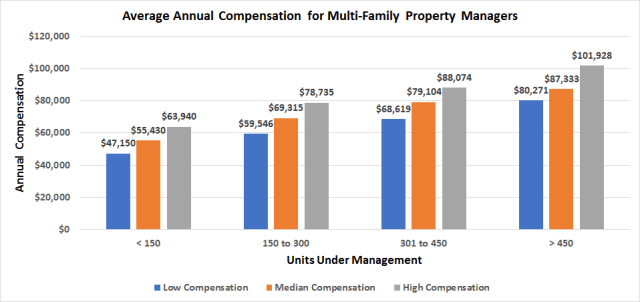Average Annual Compensation For Multi-Family Property Managers Chart For How Much Do Apartment Managers Make Blog
