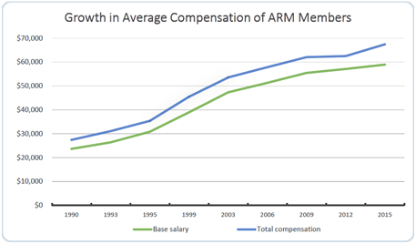 accredited residential manager salary and compensation growth chart