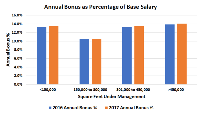 Retail Property Manager Annual Bonus As Percentage of Base Salary Chart