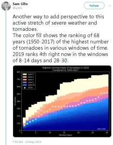 2019 ranks 4th right now in the windows of 8-14 days and 28-30.