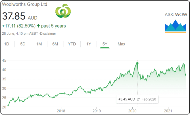 Should I Buy Woolworths shares, WOW shares price, WOW Shares,