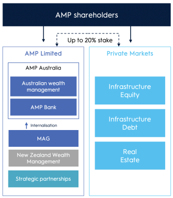 AMP Separation of AMP Limited and AMP Private Markets