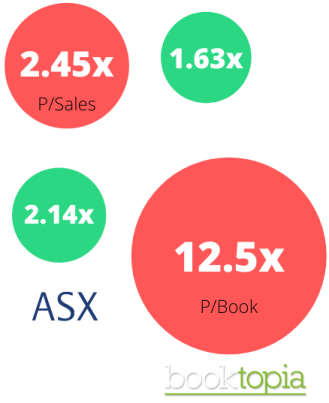 should i buy booktopia shares, Booktopia Share Price, BKG ASX, BKG Shares