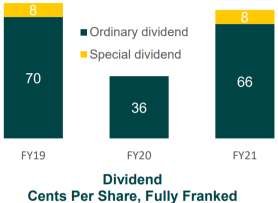 Suncorp Dividend, Suncorp Dividend dates, Suncorp dividend History