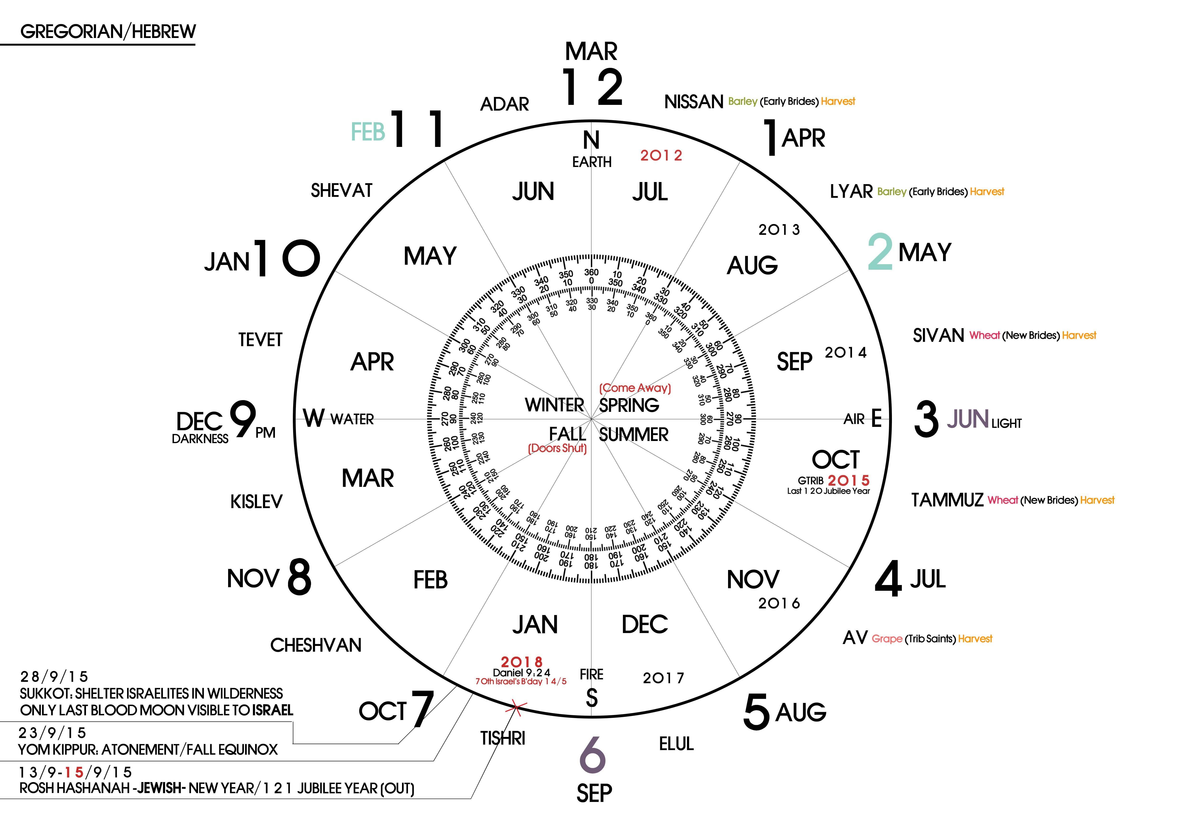 God's clock