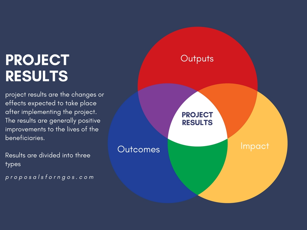project impact diagram chevrolet aveo 2009 radio wiring results outputs outcomes proposal for ngos objectives vs activities