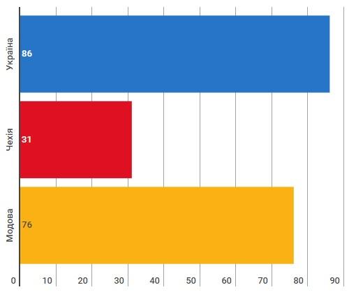 Індекс демократії за 2016 рік