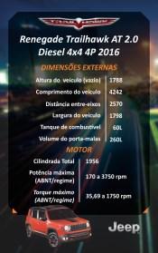 Ficha técnica do Jeep Renegade