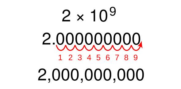 Scientific Notation – Year 9 Maths