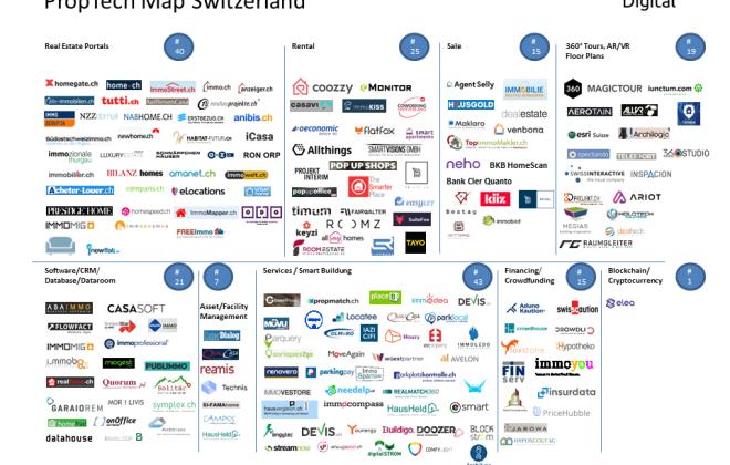 Update PropTech Map Switzerland September 2018 Edition