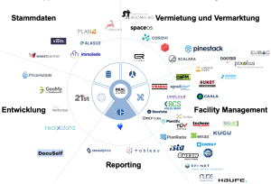 REALCUBE PropTech Map