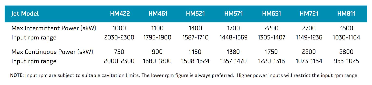 Tableau comparatif gamme HM