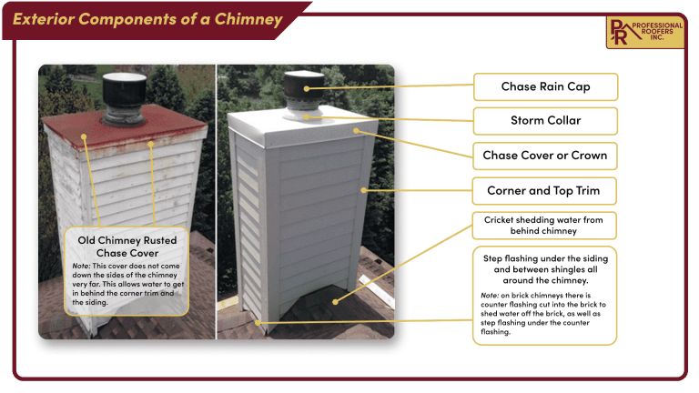 components of a chimney diagram
