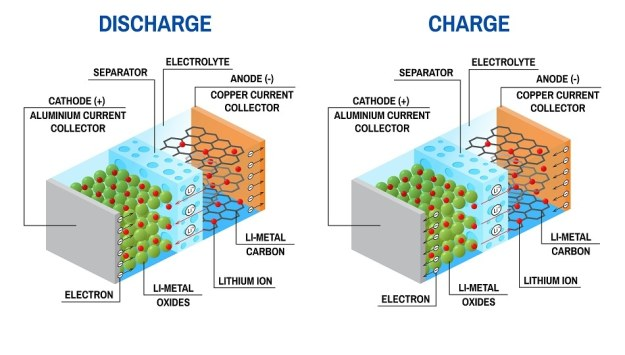 Pros and Cons of Lithium Ion Battery