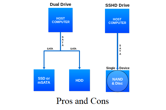 SSHD pros and cons