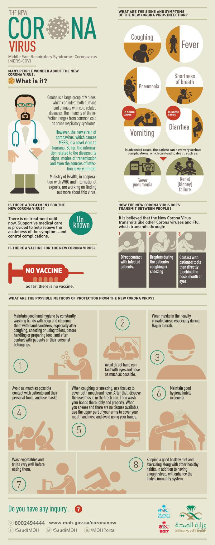 Corona Virus Info-graphic