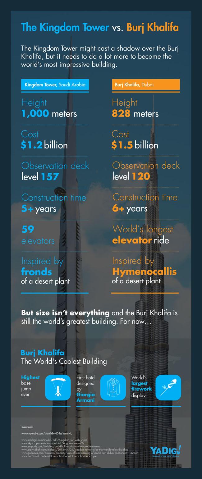 Infographic Compares Kingdom Tower Jeddah vs Burj Khalifa Dubai