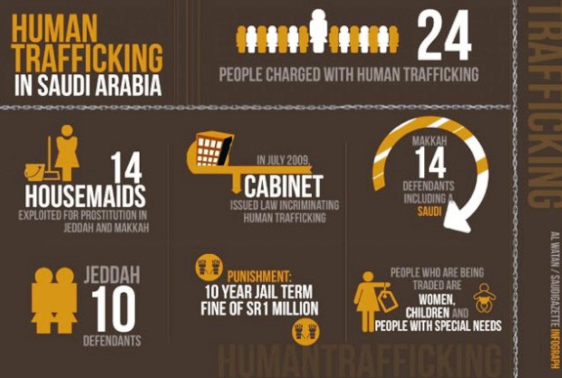 Court's Decision on Human Trafficking Saudi Arabia