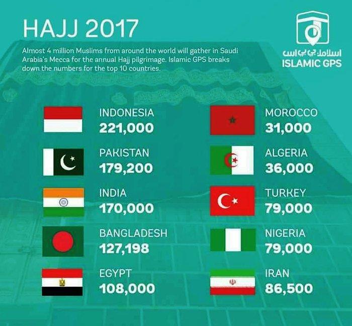 Top 10 Pilgrim Countries in 2017