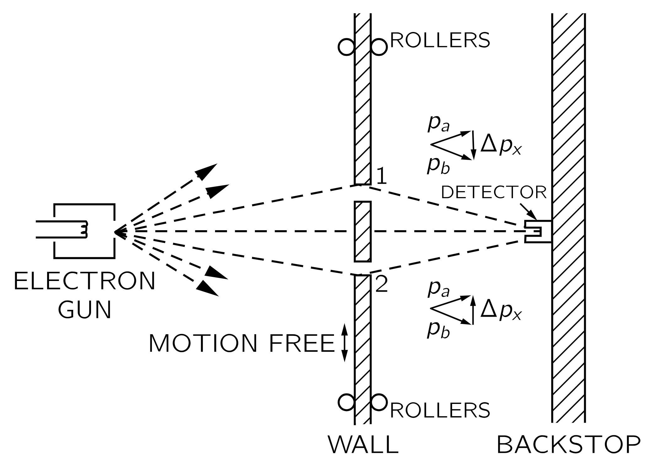 雙狹縫干涉 – 4分33秒的科哲天地