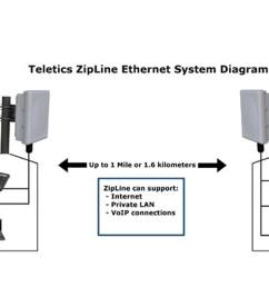 there are so many wireless ethernet radio systems to chose from why does the world need another one extreme speed voip grade wireless ethernet installs in  [ 1200 x 675 Pixel ]