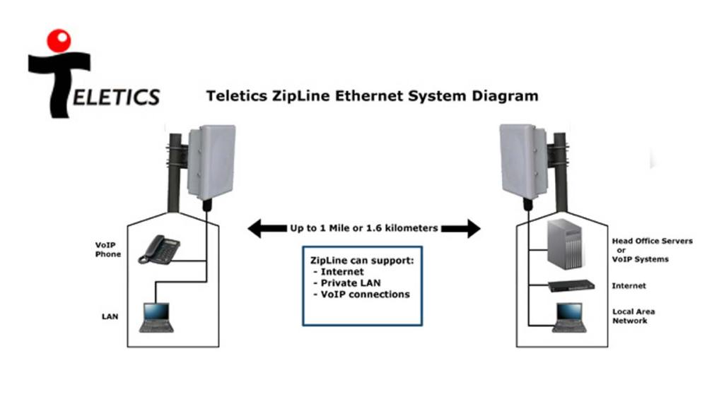 medium resolution of there are so many wireless ethernet radio systems to chose from why does the world need another one extreme speed voip grade wireless ethernet installs in