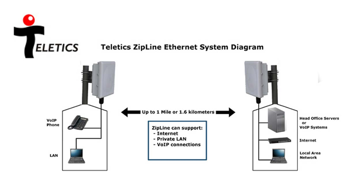 hight resolution of there are so many wireless ethernet radio systems to chose from why does the world need another one extreme speed voip grade wireless ethernet installs in