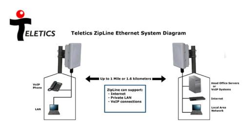 small resolution of there are so many wireless ethernet radio systems to chose from why does the world need another one extreme speed voip grade wireless ethernet installs in