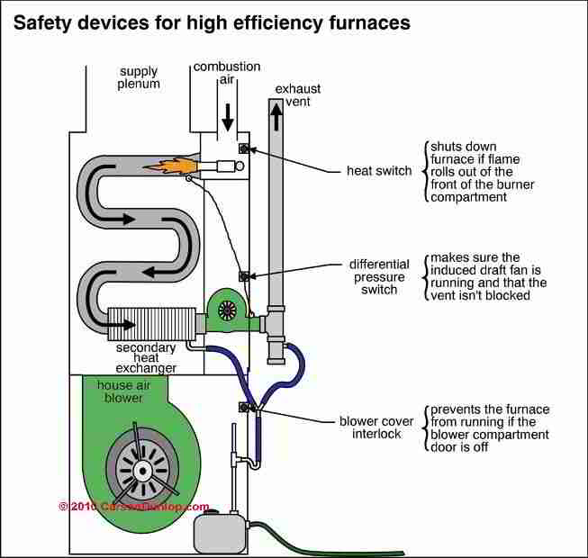 furnace buying tips pro service