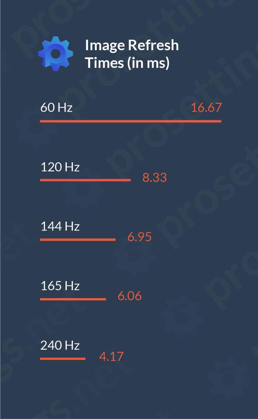 60hz vs 144hz vs
