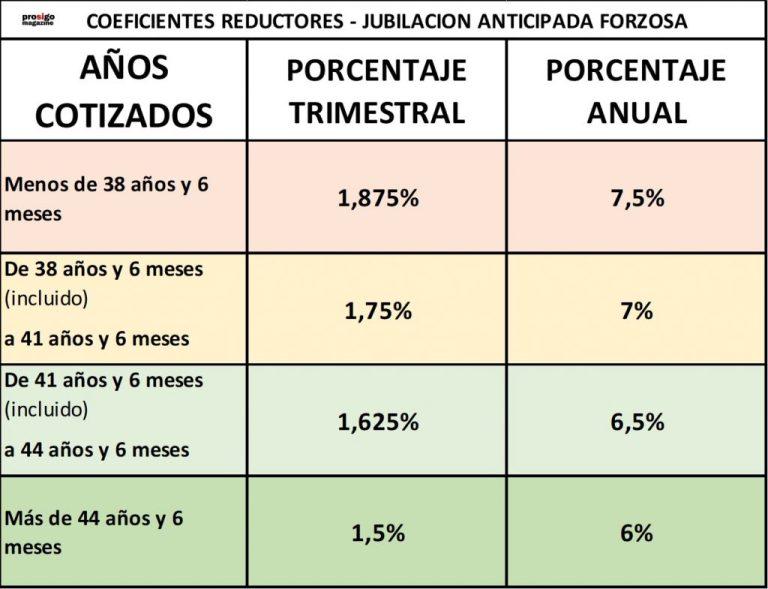 JUBILACION ANTICIPADA FORZOSA - COEFICIENTES REDUCTORES