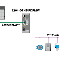 Profibus Dp Wiring Diagram Vw 1970 Ethernet Ip To Dpv1 Master Gateway Prosoft
