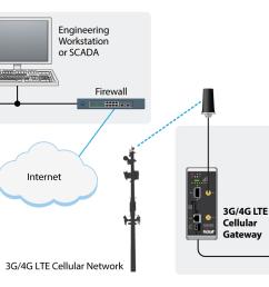 communication modbus db9 wiring schematic diagramcommunication modbus db9 wiring wiring diagrams control modbus plus connection diagram [ 1386 x 786 Pixel ]