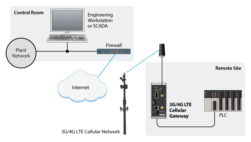 medium resolution of communication modbus db9 wiring schematic diagramcommunication modbus db9 wiring wiring diagrams control modbus plus connection diagram