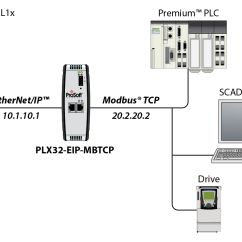3 Way Switch Wiring Diagrams Wall Outlet Ethernet/ip To Modbus Tcp/ip Communications Gateway - Prosoft Technology Inc